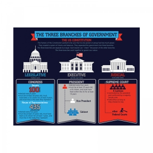 THREE BRANCHES OF GOVERNMENT CHART