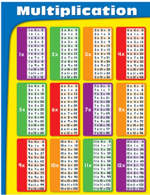 CHARTLETS MULTIPLICATION GR 2-5