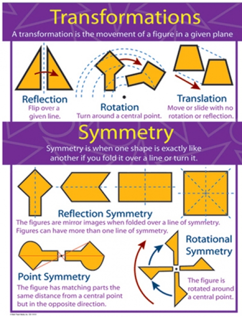 CHARTLETS TRANSFORMATIONS AND  SYMMETRY GR 4-8