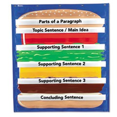 Hamburger Sequencing Pocket Chart, Sequencing Game, 34 1/2 x 38